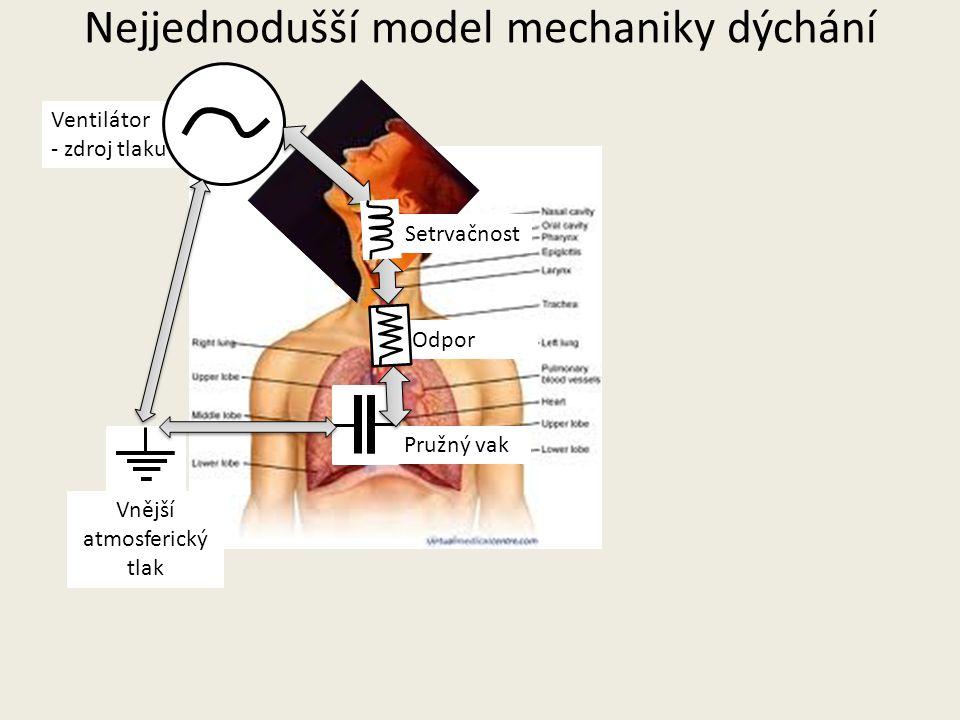 Nejjednodušší model mechaniky dýchání Ventilátor - zdroj tlaku Odpor Setrvačnost Pružný vak Vnější atmosferický tlak
