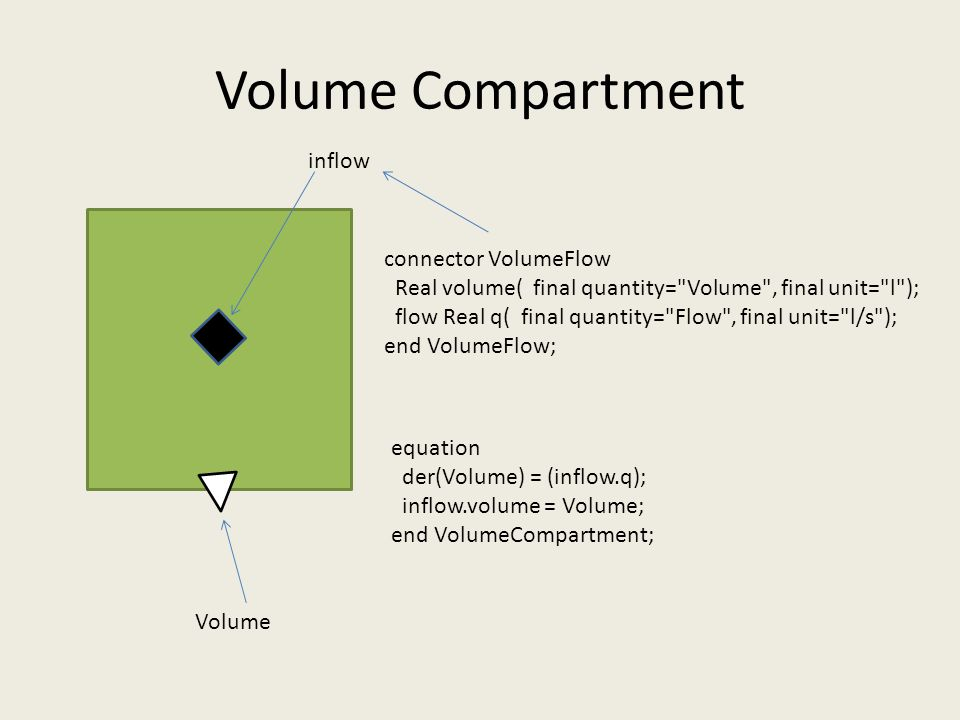 Volume Compartment connector VolumeFlow Real volume( final quantity= Volume , final unit= l ); flow Real q( final quantity= Flow , final unit= l/s ); end VolumeFlow; equation der(Volume) = (inflow.q); inflow.volume = Volume; end VolumeCompartment; Volume inflow