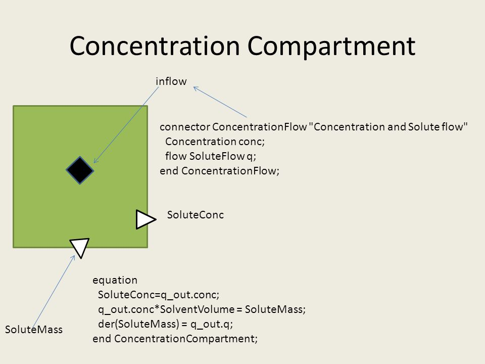 Concentration Compartment connector ConcentrationFlow Concentration and Solute flow Concentration conc; flow SoluteFlow q; end ConcentrationFlow; equation SoluteConc=q_out.conc; q_out.conc*SolventVolume = SoluteMass; der(SoluteMass) = q_out.q; end ConcentrationCompartment; SoluteMass inflow SoluteConc