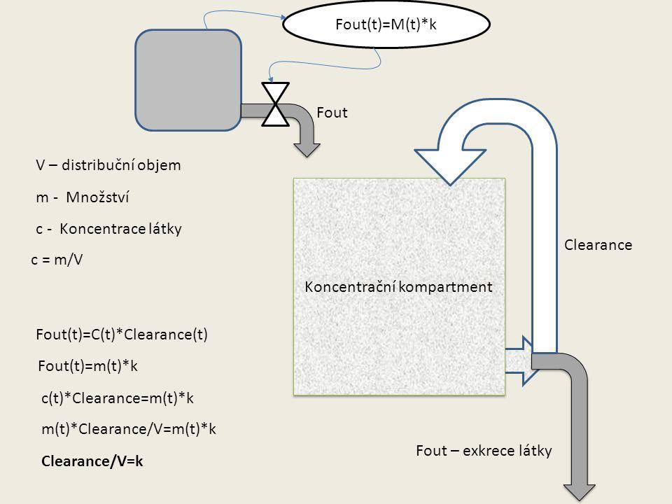 Koncentrační kompartment m - Množství V – distribuční objem Clearance Fout – exkrece látky Fout(t)=C(t)*Clearance(t) c - Koncentrace látky Fout(t)=M(t)*k Fout(t)=m(t)*k c(t)*Clearance=m(t)*k c = m/V m(t)*Clearance/V=m(t)*k Clearance/V=k Fout
