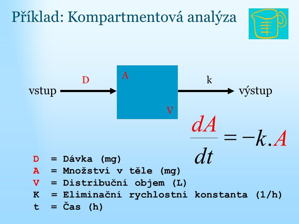 vstupvýstup kD A V D = Dávka (mg) A = Množství v těle (mg) V = Distribuční objem (L) K = Eliminační rychlostní konstanta (1/h) t = Čas (h) Ak dt