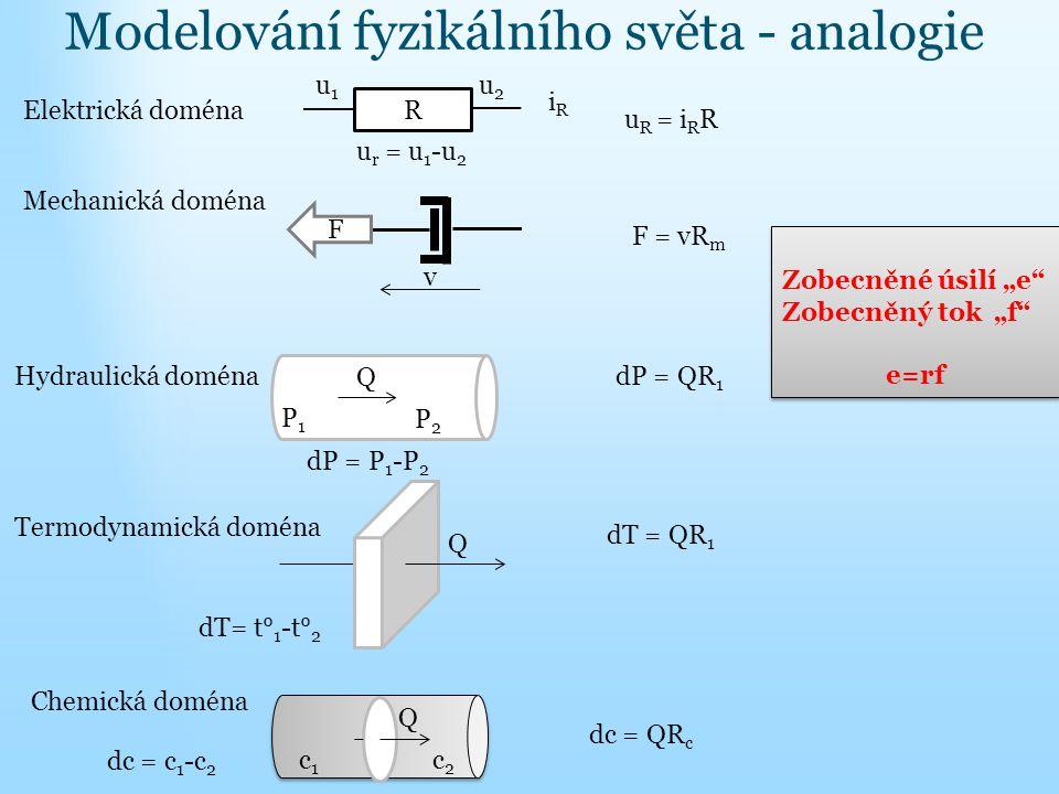 Modelování fyzikálního světa - analogie F = vR m dP = QR 1 dT = QR 1 dc = QR c Mechanická doména F v Q dP = P 1 -P 2 P1P1 P2P2 Termodynamická doména d
