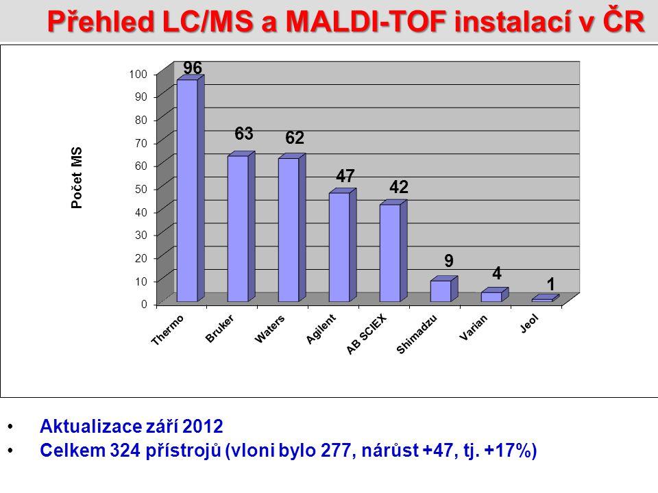 Přehled LC/MS instalací v ČR Aktualizace září 2012 Celkem 271 LC/MS systémů (vloni bylo 233, nárůst +38, tj.