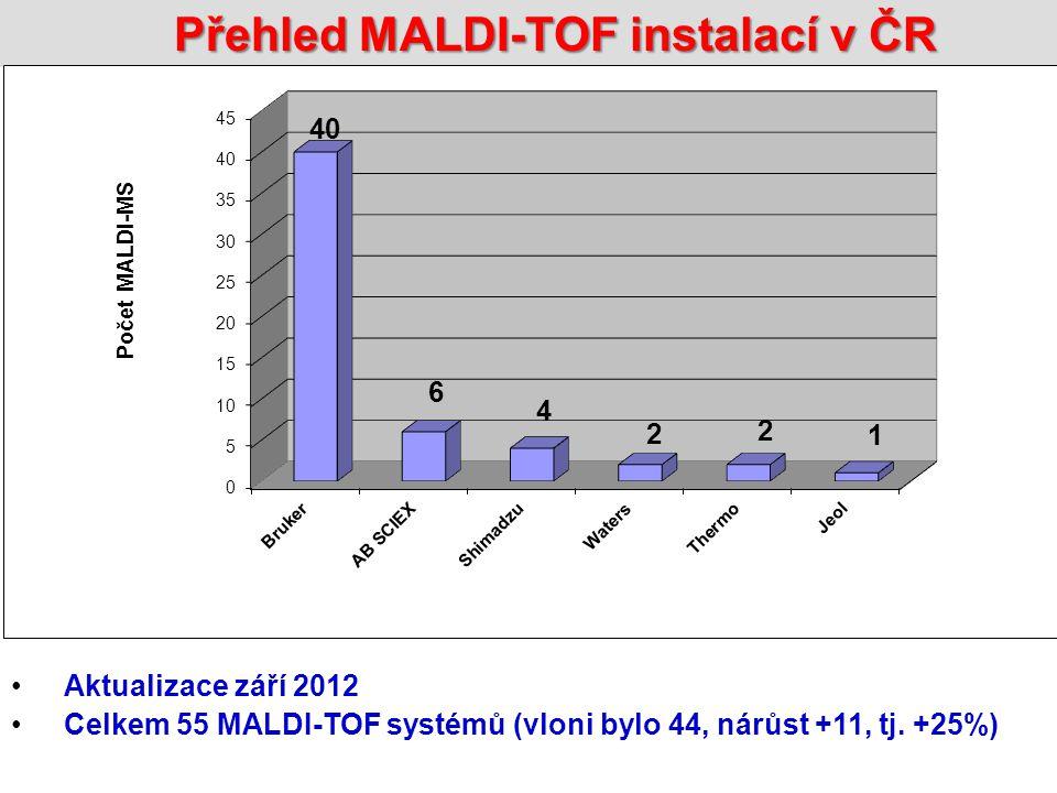 Přehled MALDI-TOF instalací v ČR Aktualizace září 2012 Celkem 55 MALDI-TOF systémů (vloni bylo 44, nárůst +11, tj.