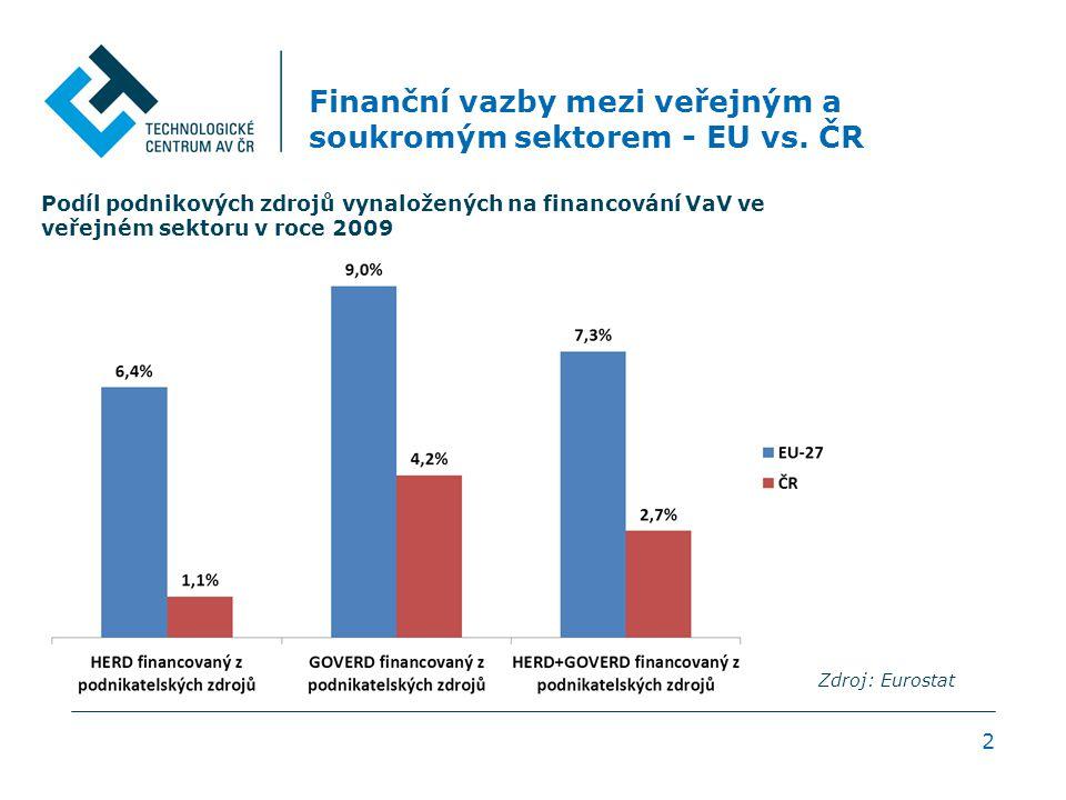 2 Finanční vazby mezi veřejným a soukromým sektorem - EU vs. ČR Podíl podnikových zdrojů vynaložených na financování VaV ve veřejném sektoru v roce 20