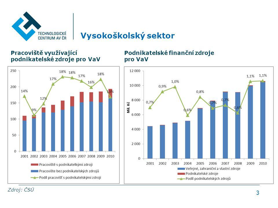 3 Vysokoškolský sektor Pracoviště využívající podnikatelské zdroje pro VaV Zdroj: ČSÚ Podnikatelské finanční zdroje pro VaV