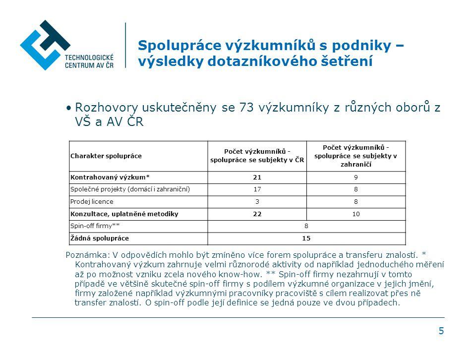 5 Spolupráce výzkumníků s podniky – výsledky dotazníkového šetření Rozhovory uskutečněny se 73 výzkumníky z různých oborů z VŠ a AV ČR Poznámka: V odpovědích mohlo být zmíněno více forem spolupráce a transferu znalostí.