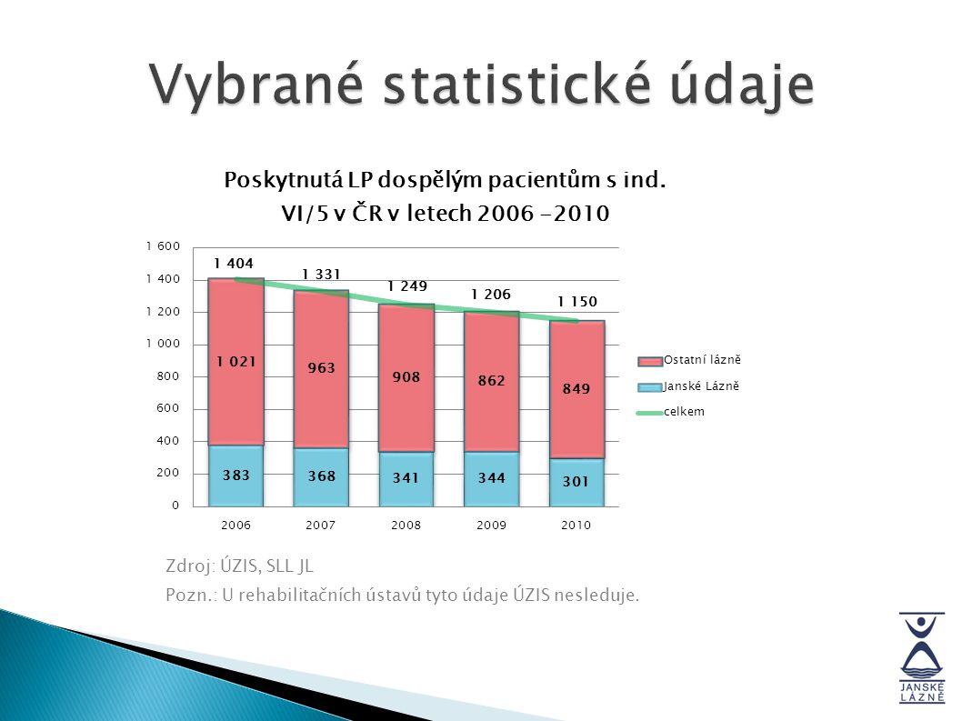Zdroj: ÚZIS, SLL JL Pozn.: U rehabilitačních ústavů tyto údaje ÚZIS nesleduje.