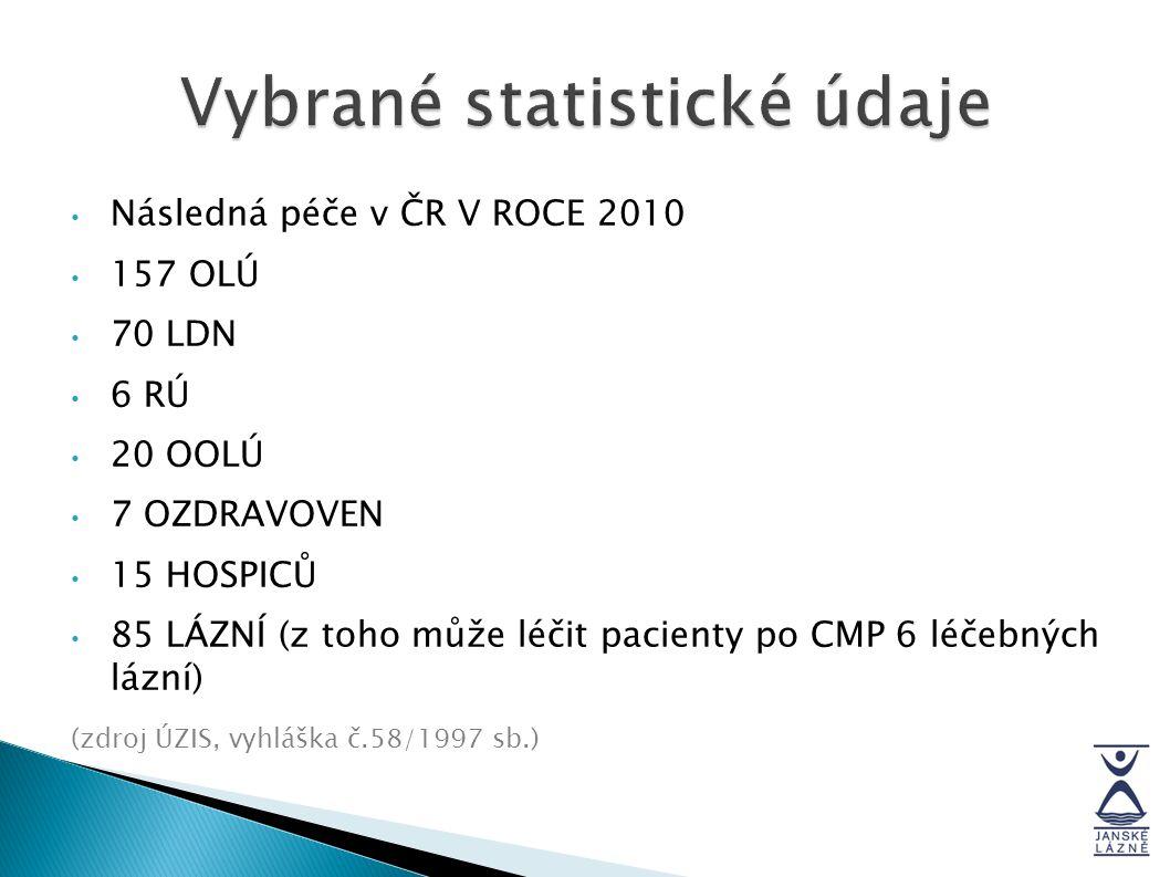 Následná péče v ČR V ROCE 2010 157 OLÚ 70 LDN 6 RÚ 20 OOLÚ 7 OZDRAVOVEN 15 HOSPICŮ 85 LÁZNÍ (z toho může léčit pacienty po CMP 6 léčebných lázní) (zdr