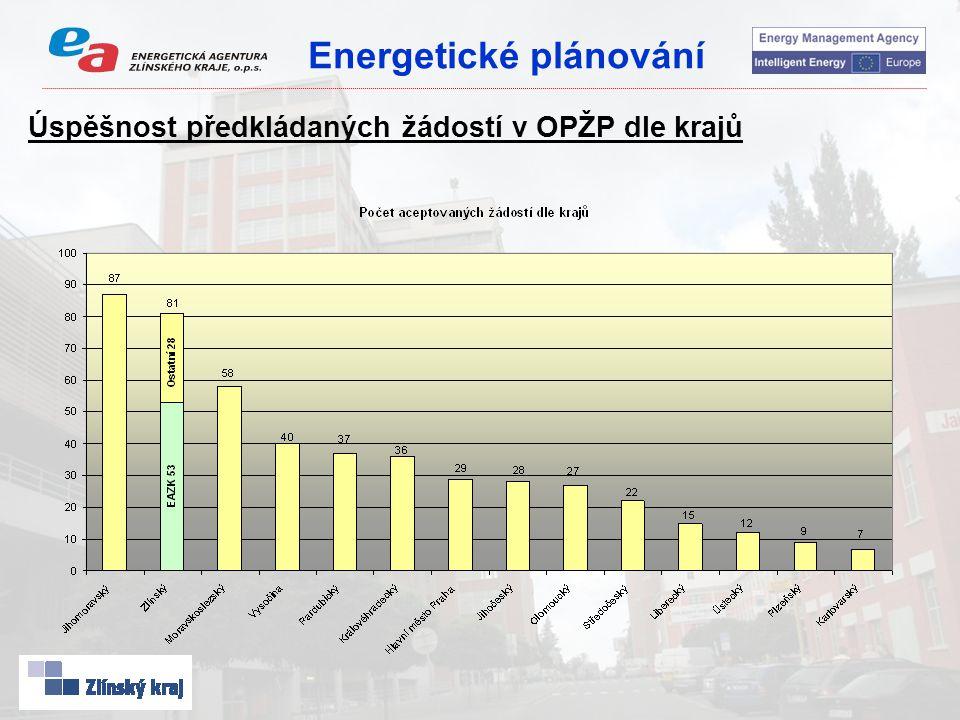Energetické plánování Úspěšnost předkládaných žádostí v OPŽP dle krajů