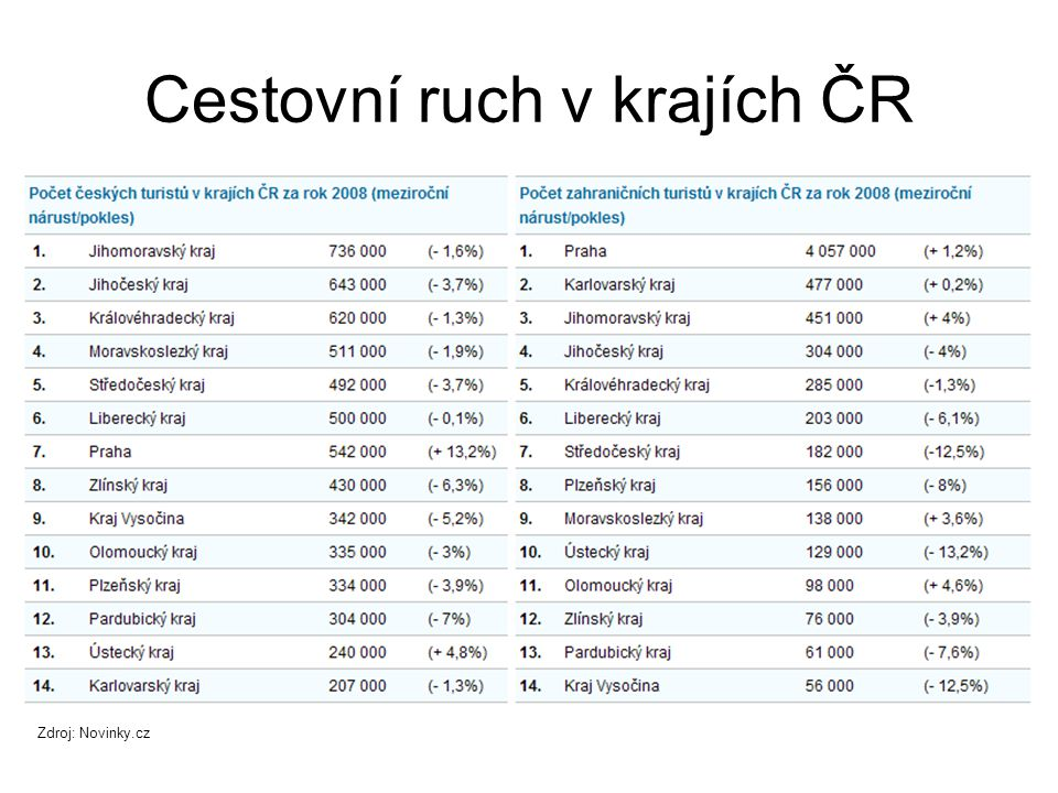 Dělení CR: Aktivní pasivní Aktivní (příjezd zahraničních turistů) x pasivní (cestování našich občanů do zahraničí) celoroční, sezónní Rozložení cestovního ruchu během roku – celoroční, sezónní (letní, zimní) dlouhodobé, krátkodobé Délka pobytu účastníků – dlouhodobé, krátkodobé (1-3 dny) Cestovní cíl Cestovní cíl – rekreační, poznávací, sportovní, turistický, léčebný, náboženský neorganizovaný organizovaný Organizace účastníků – neorganizovaný (individuální, volný), organizovaný (kolektivní, hromadný, vázaný, skupinový) Výběr účastníků – volný nebo výběrový (podle předem stanovených podmínek, např.