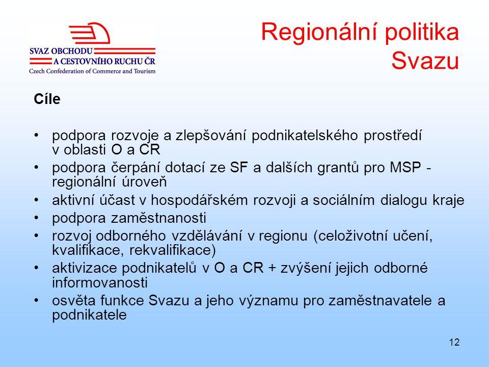 12 Regionální politika Svazu Cíle podpora rozvoje a zlepšování podnikatelského prostředí v oblasti O a CR podpora čerpání dotací ze SF a dalších grantů pro MSP - regionální úroveň aktivní účast v hospodářském rozvoji a sociálním dialogu kraje podpora zaměstnanosti rozvoj odborného vzdělávání v regionu (celoživotní učení, kvalifikace, rekvalifikace) aktivizace podnikatelů v O a CR + zvýšení jejich odborné informovanosti osvěta funkce Svazu a jeho významu pro zaměstnavatele a podnikatele