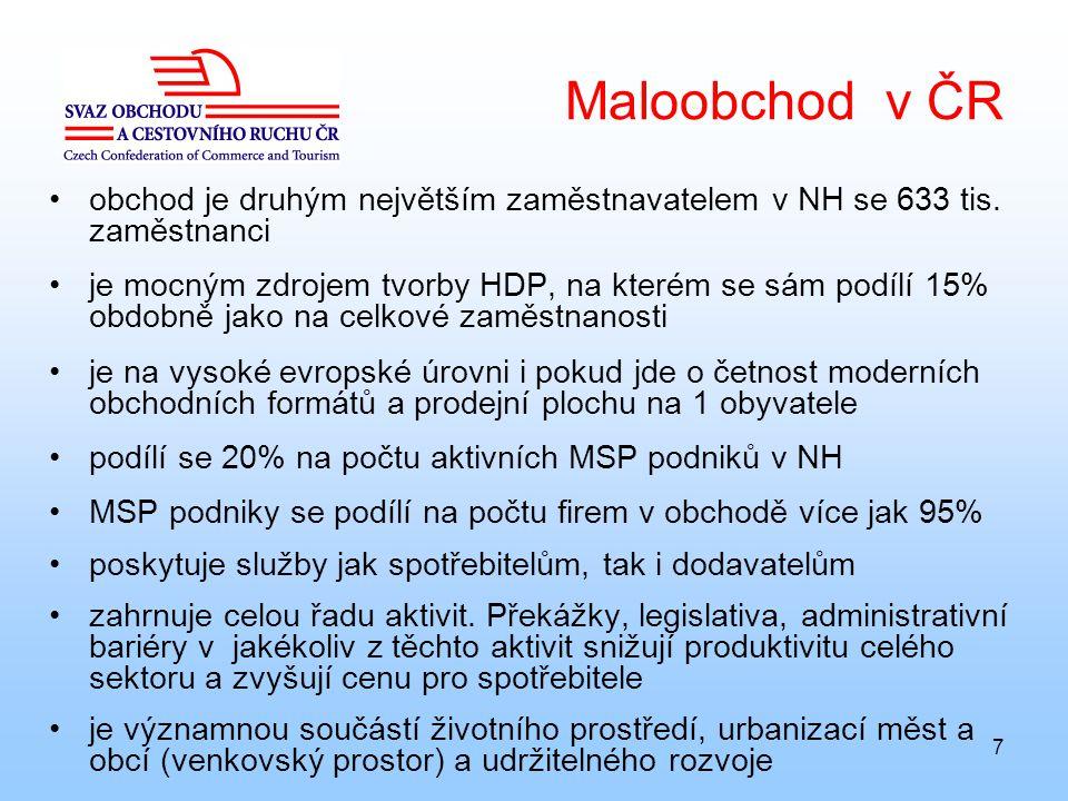 7 Maloobchod v ČR obchod je druhým největším zaměstnavatelem v NH se 633 tis. zaměstnanci je mocným zdrojem tvorby HDP, na kterém se sám podílí 15% ob