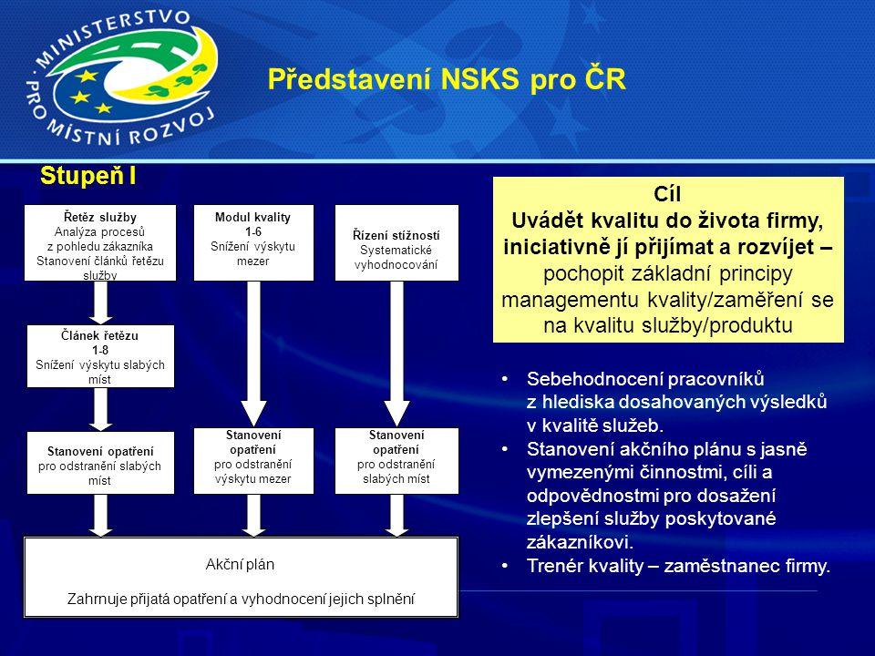 Představení NSKS pro ČR Sebehodnocení pracovníků z hlediska dosahovaných výsledků v kvalitě služeb. Stanovení akčního plánu s jasně vymezenými činnost