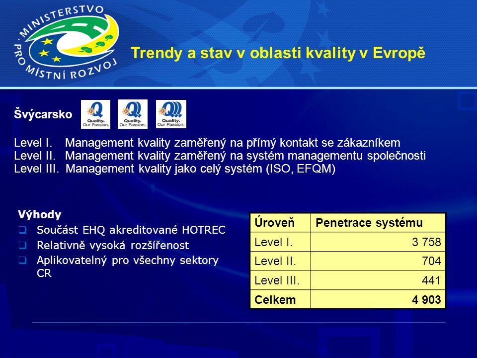 Švýcarsko Level I. Management kvality zaměřený na přímý kontakt se zákazníkem Level II. Management kvality zaměřený na systém managementu společnosti