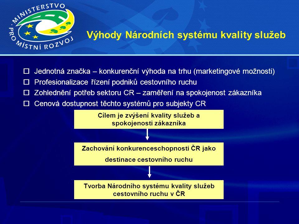 Výhody Národních systému kvality služeb  Jednotná značka – konkurenční výhoda na trhu (marketingové možnosti)  Profesionalizace řízení podniků cesto