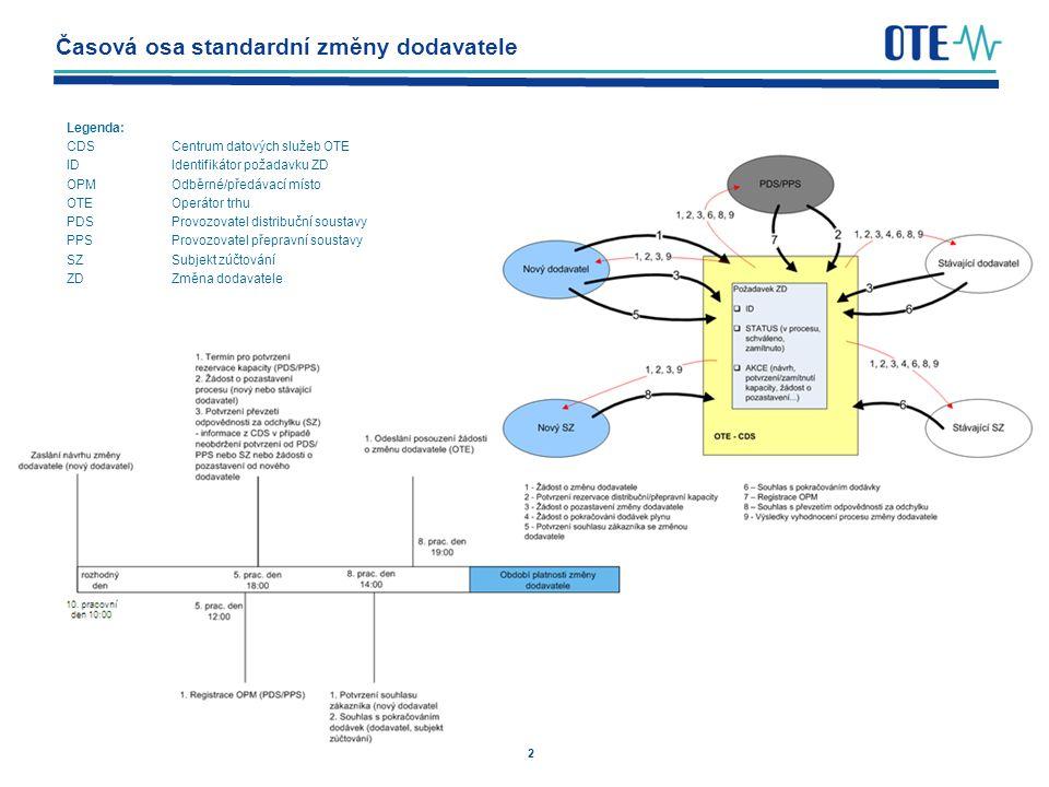 2 Časová osa standardní změny dodavatele Legenda: CDSCentrum datových služeb OTE IDIdentifikátor požadavku ZD OPMOdběrné/předávací místo OTEOperátor trhu PDSProvozovatel distribuční soustavy PPSProvozovatel přepravní soustavy SZSubjekt zúčtování ZDZměna dodavatele