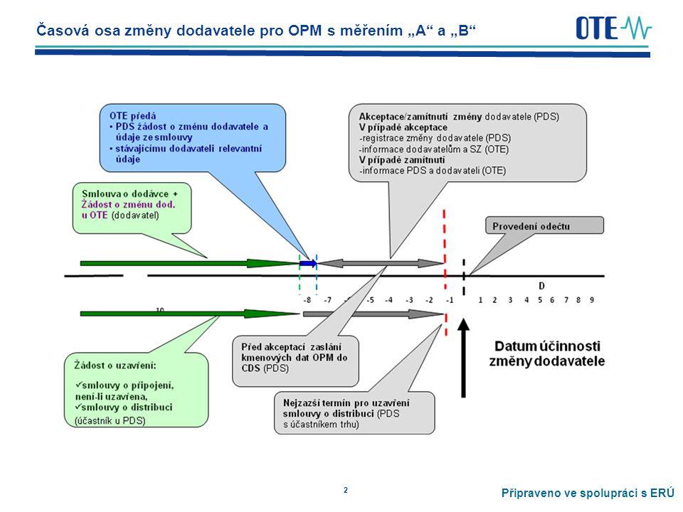 """2 Časová osa změny dodavatele pro OPM s měřením """"A a """"B Připraveno ve spolupráci s ERÚ"""