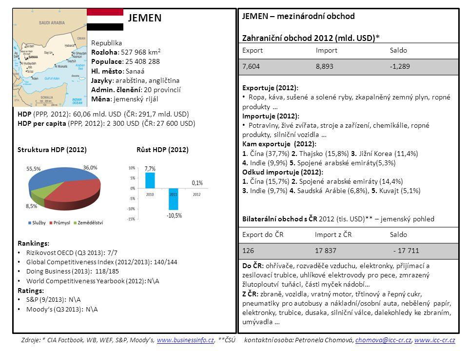 Exportuje (2012): Ropa, káva, sušené a solené ryby, zkapalněný zemný plyn, ropné produkty … Importuje (2012): Potraviny, živé zvířata, stroje a zařízení, chemikálie, ropné produkty, silniční vozidla … Kam exportuje (2012): 1.