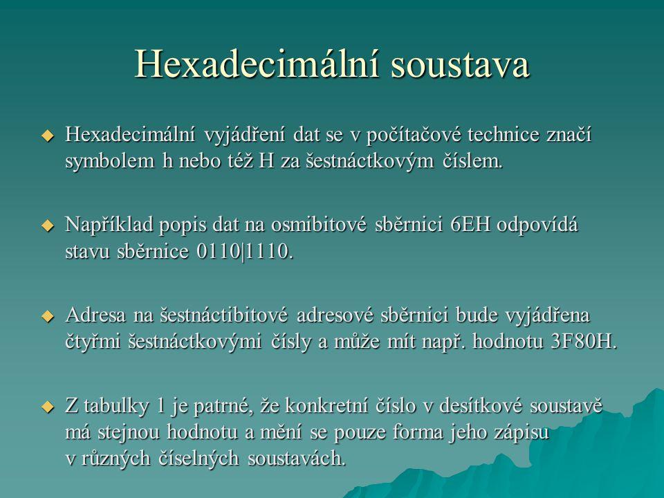Hexadecimální soustava Tabulka 1 Zobrazení čísel v nejčastěji používaných číselných soustavách