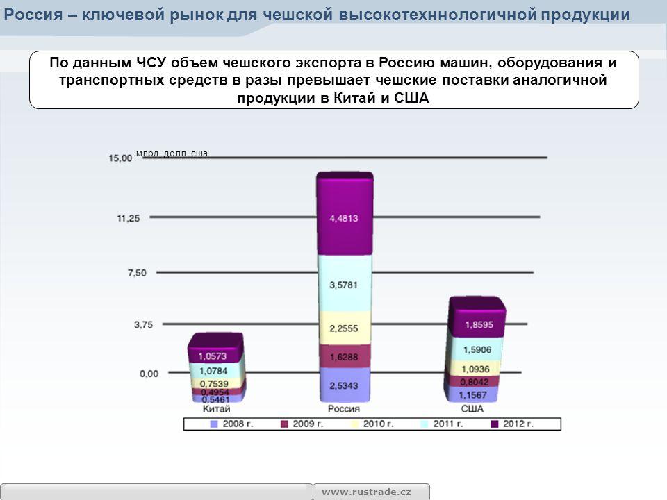 www.rustrade.cz Россия – ключевой рынок для чешской высокотехннологичной продукции По данным ЧСУ объем чешского экспорта в Россию машин, оборудования