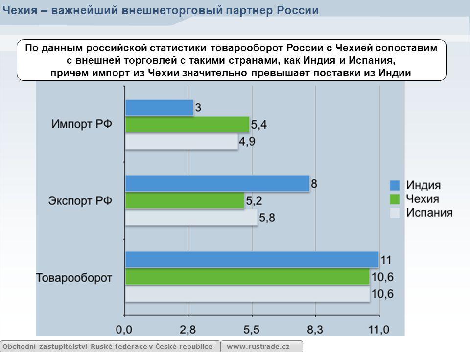 www.rustrade.cz По данным ЧСУ в течение последних 5-ти лет объем российско-чешского товарооборота более чем в 2 раза превышает объем внешней торговли Чехии с США.