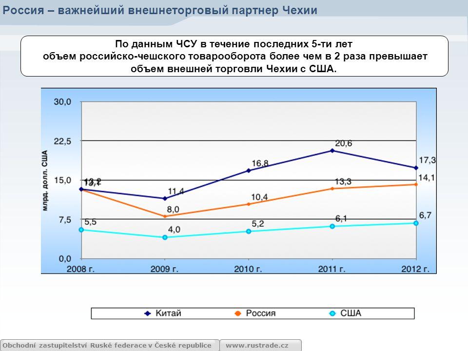 www.rustrade.cz По данным ЧСУ в течение последних 5-ти лет объем российско-чешского товарооборота более чем в 2 раза превышает объем внешней торговли