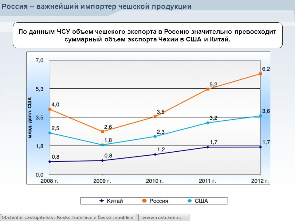 www.rustrade.cz По данным ЧСУ объем чешского экспорта в Россию значительно превосходит суммарный объем экспорта Чехии в США и Китай. Россия – важнейши