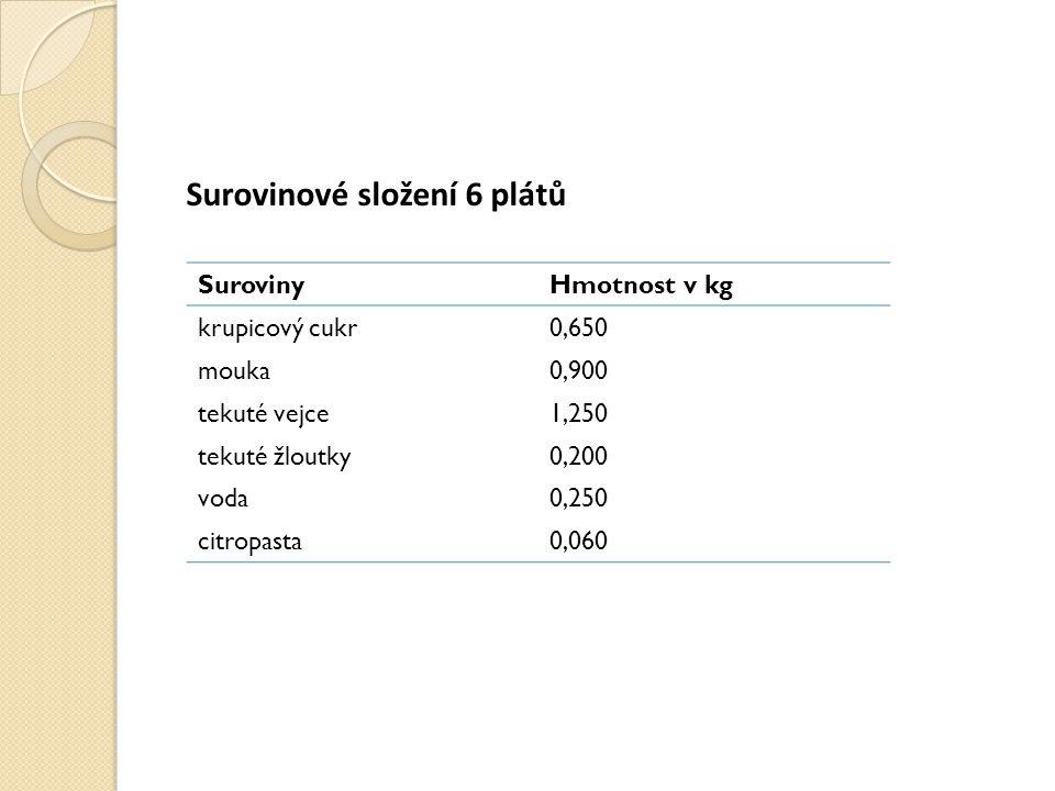 Surovinové složení 6 plátů SurovinyHmotnost v kg krupicový cukr0,650 mouka0,900 tekuté vejce1,250 tekuté žloutky0,200 voda0,250 citropasta0,060