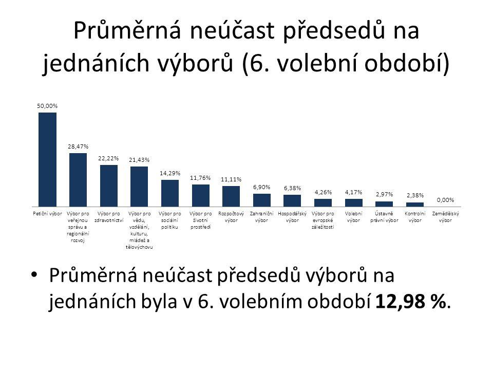 Průměrná neúčast předsedů na jednáních výborů (6.