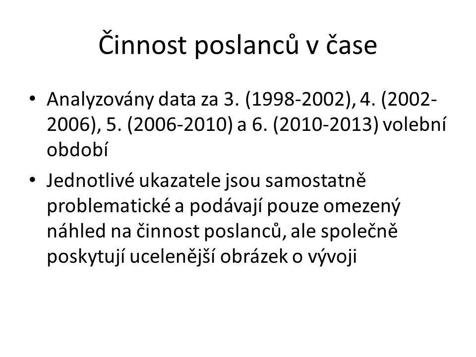 Činnost poslanců v čase Analyzovány data za 3.(1998-2002), 4.