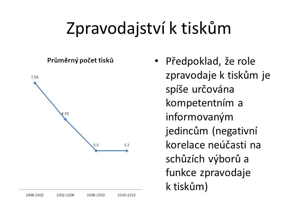 Zpravodajství k tiskům Předpoklad, že role zpravodaje k tiskům je spíše určována kompetentním a informovaným jedincům (negativní korelace neúčasti na schůzích výborů a funkce zpravodaje k tiskům)