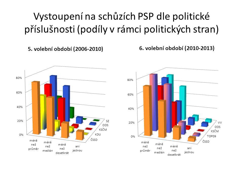Vystoupení na schůzích PSP dle politické příslušnosti (podíly v rámci politických stran)