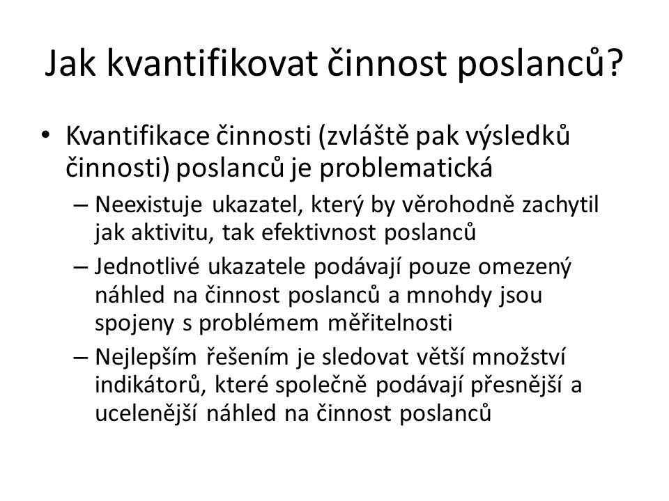 Sledované ukazatele Neúčast poslanců na zasedáních výborů Aktivita při hlasovaní Zpravodajství k tiskům Úspěšnost při prosazování navržených zákonů Vystoupení na schůzích PSP