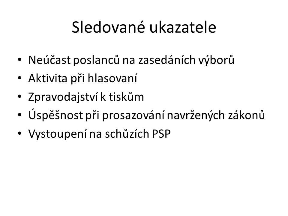 Model dvou-mandátové volby Jak by vypadaly výsledky voleb v roce 2010 v případě většinového volebního systému.