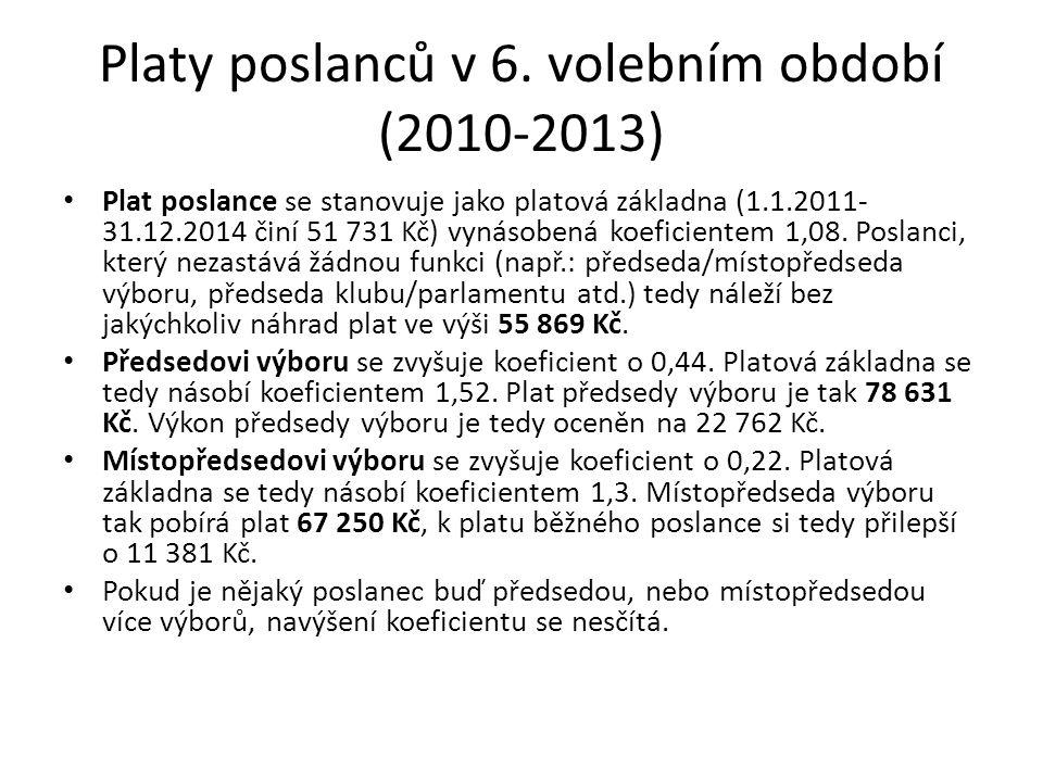 Srovnání dvou-mandátové a poměrové volby pro rok 2010 Poměrová volba Dvou-mandátová volba