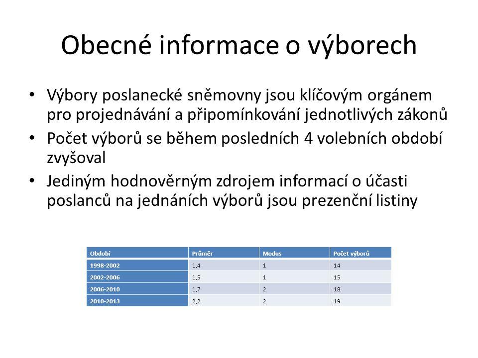 Obecné informace o výborech Výbory poslanecké sněmovny jsou klíčovým orgánem pro projednávání a připomínkování jednotlivých zákonů Počet výborů se během posledních 4 volebních období zvyšoval Jediným hodnověrným zdrojem informací o účasti poslanců na jednáních výborů jsou prezenční listiny ObdobíPrůměrModusPočet výborů 1998-20021,4114 2002-20061,5115 2006-20101,7218 2010-20132,2219