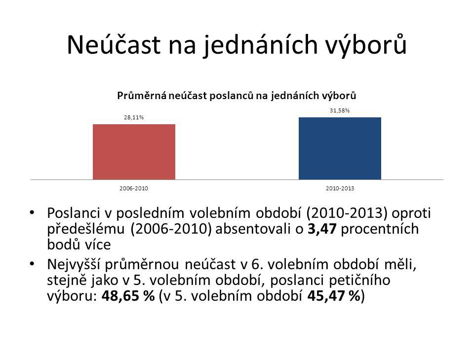 Neúčast na jednáních výborů Poslanci v posledním volebním období (2010-2013) oproti předešlému (2006-2010) absentovali o 3,47 procentních bodů více Nejvyšší průměrnou neúčast v 6.