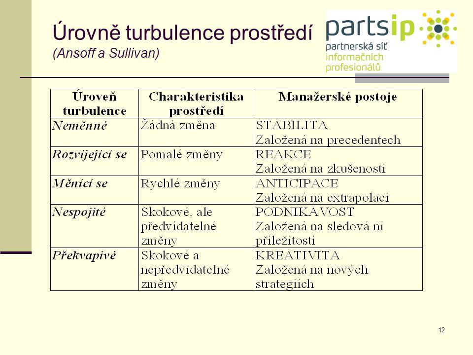 12 Úrovně turbulence prostředí (Ansoff a Sullivan)