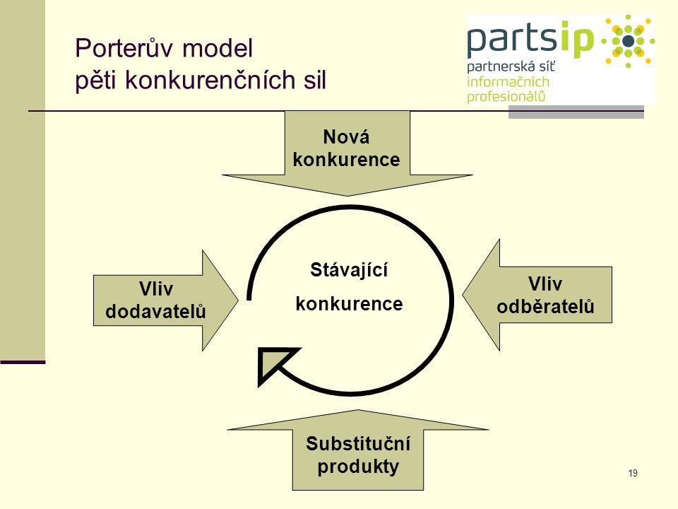 19 Vliv dodavatelů Stávající konkurence Vliv odběratelů Substituční produkty Nová konkurence Porterův model pěti konkurenčních sil