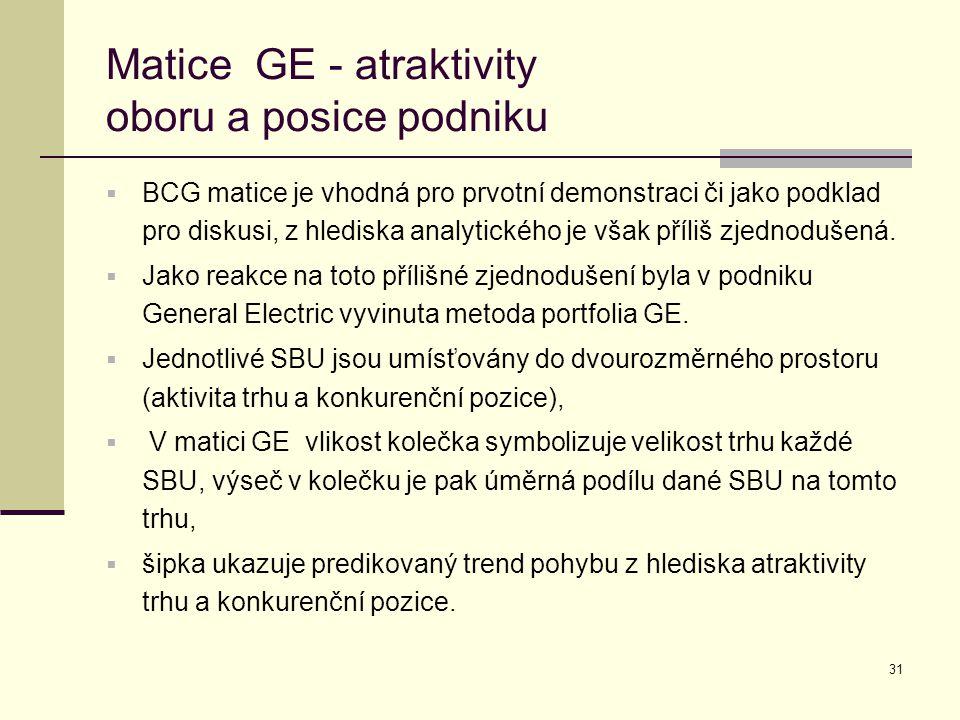 31 Matice GE - atraktivity oboru a posice podniku  BCG matice je vhodná pro prvotní demonstraci či jako podklad pro diskusi, z hlediska analytického