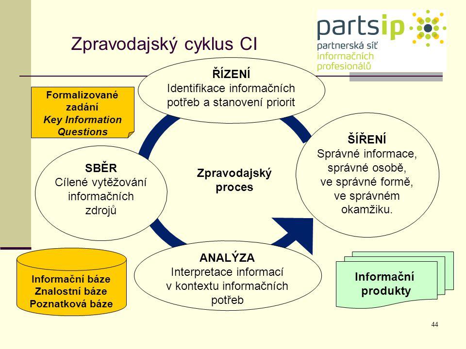 44 Zpravodajský cyklus CI ANALÝZA Interpretace informací v kontextu informačních potřeb ŘÍZENÍ Identifikace informačních potřeb a stanovení priorit SB