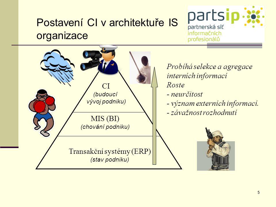 5 Transakční systémy (ERP) (stav podniku) MIS (BI) (chování podniku) CI (budoucí vývoj podniku) Probíhá selekce a agregace interních informací Roste -