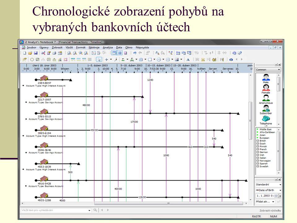 Chronologické zobrazení pohybů na vybraných bankovních účtech