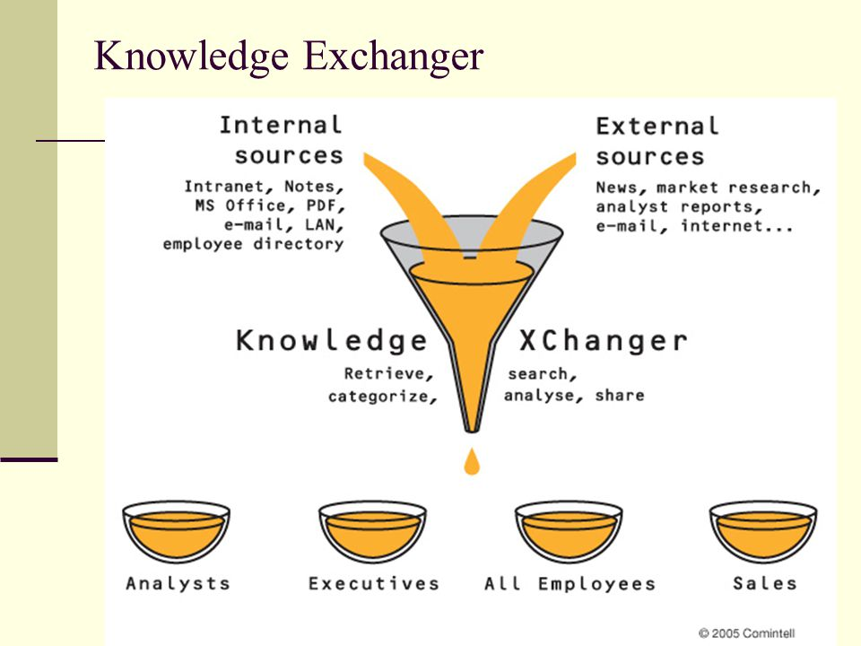 Knowledge Exchanger