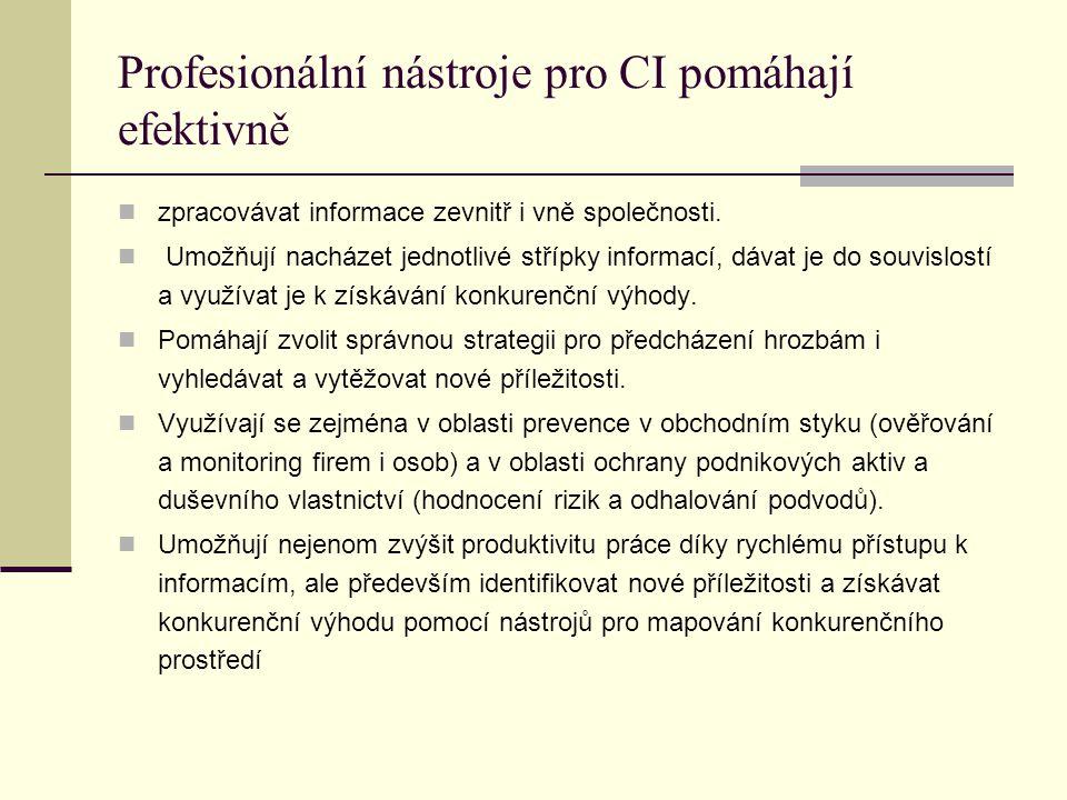 Profesionální nástroje pro CI pomáhají efektivně zpracovávat informace zevnitř i vně společnosti.