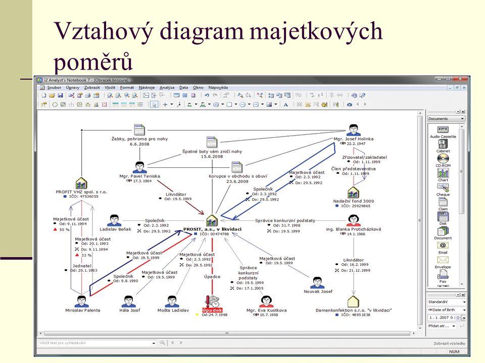Vztahový diagram majetkových poměrů