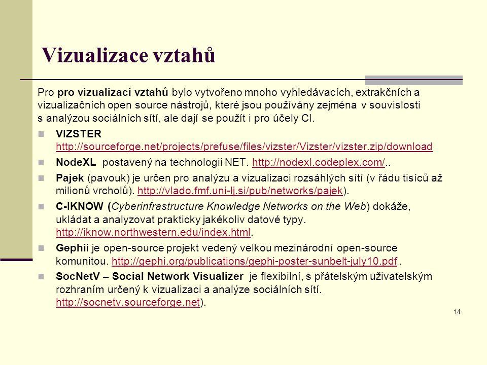 Vizualizace vztahů Pro pro vizualizaci vztahů bylo vytvořeno mnoho vyhledávacích, extrakčních a vizualizačních open source nástrojů, které jsou používány zejména v souvislosti s analýzou sociálních sítí, ale dají se použít i pro účely CI.