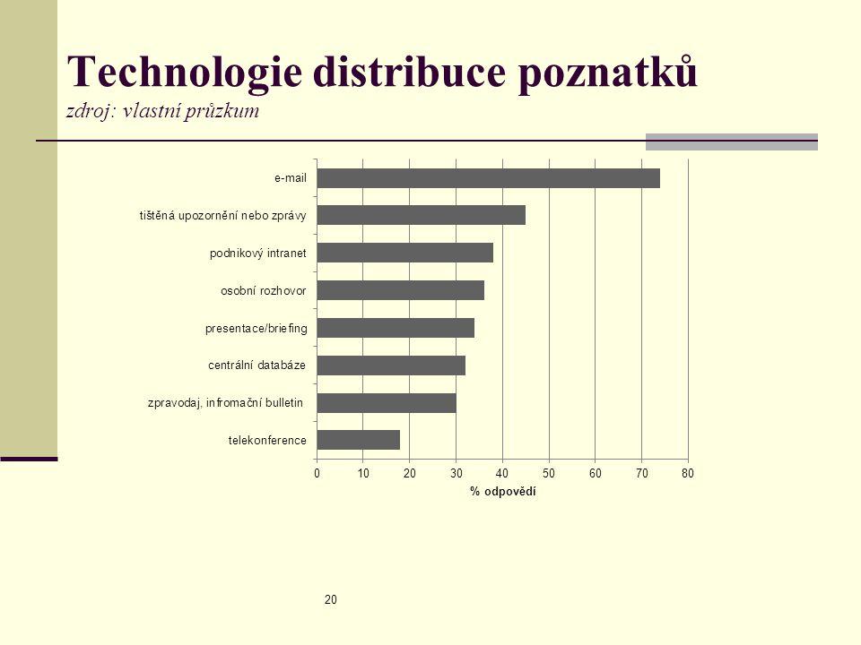Technologie distribuce poznatků zdroj: vlastní průzkum 20