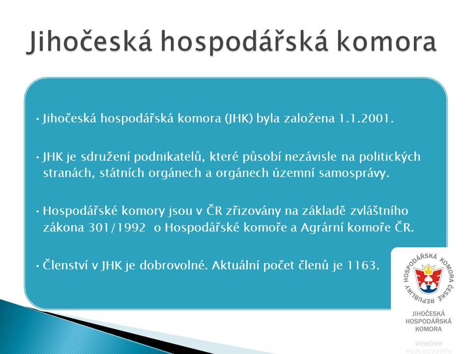 Jihočeská hospodářská komora (JHK) byla založena 1.1.2001. JHK je sdružení podnikatelů, které působí nezávisle na politických stranách, státních orgán